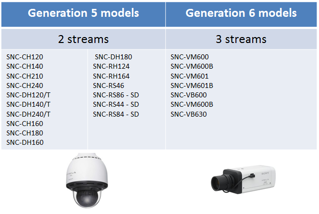 Sony Multi-streaming Models