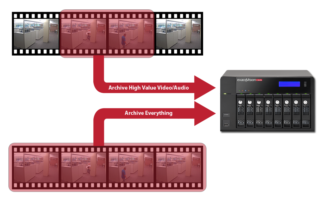 S-Series Archiving