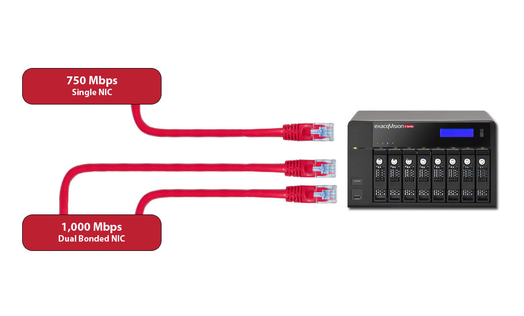 S-Series High Performance Archiving