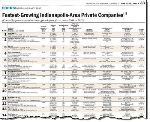 Exacq #7 on IBJ fastest-growing Indianapolis-area private companies list
